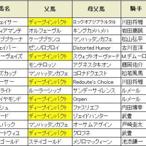 【きさらぎ賞 2020】血統展望・出走予定馬/予想オッズ、ディープインパクト産駒で決まりか??