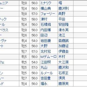【東京新聞杯 2020】血統展望・出走馬確定/予想オッズ、エリモピクシーの血が騒ぐ??
