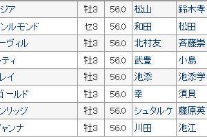 〔きさらぎ賞 2020〕血統最終予想・池江厩舎が強い!!3連単買い目発表!!