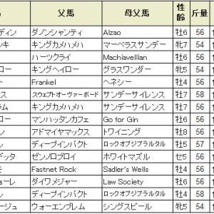 【阪急杯 2020】血統展望・出走予定馬/予想オッズ、阪神1400m得意な馬は??