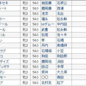 【チューリップ賞 2020】血統展望・出走予定馬/予想オッズ、阪神JF上位揃い踏み!!