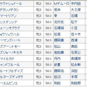 〔チューリップ賞 2020〕血統予想、枠順確定、レシステンシア始動!!3連単買い目発表!