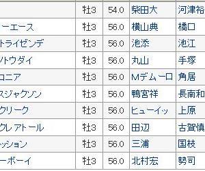 【スプリングステークス2020】最終血統予想・ヴェルトライゼンデの相手は??3連単買い目発表!!