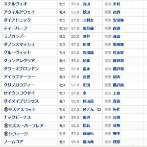 【高松宮記念 2020】血統最終予想・買い目発表!!雨の尾張決戦本命はこの馬!!