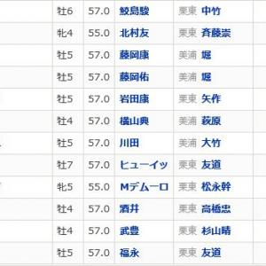 【大阪杯 2020】血統展望・出走予定馬/予想オッズ、狙いはディープインパクト産駒か?