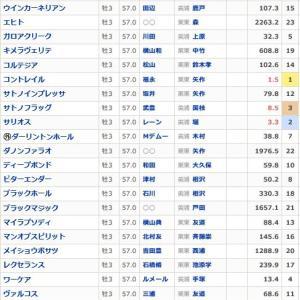 【東京優駿(日本ダービー)2020】血統展望/出走予定馬/予想オッズ・コントレイルVSサリオスで固い??