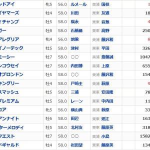 【安田記念 2020】血統展望・出走予定馬/予想オッズ、アーモンドアイ8冠へ、強力メンバーが迎え撃つ!!