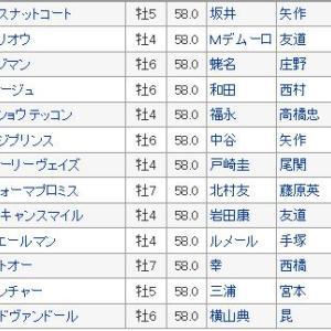 【天皇賞春 2019】枠順確定・平成最後の天皇賞、最終予想の3連単発表
