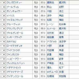 【NHKマイルカップ 2019】血統最終予想・嵐の予感??買い目発表