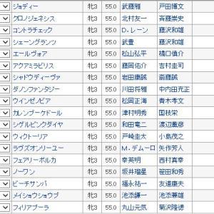 【優駿牝馬(オークス)2019】枠順確定!!血統全頭診断