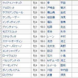 【安田記念 2019】血統最終予想・枠順確定、高速決着で大波乱も?2強に死角あり!!