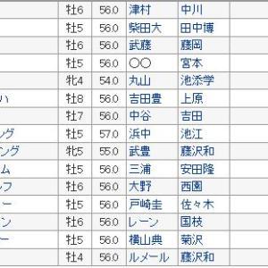 【エプソムカップ 2019】血統展望・出走予定馬/予想オッズ、高速馬場も打ち止めか?
