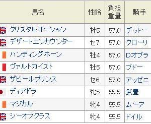 【プリンスオブウェールズステークス2019】血統予想・枠順確定、キー血統はサドラーズウェルズ!!