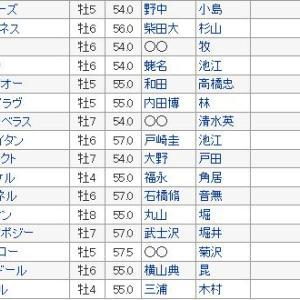 【七夕賞 2019】血統予想展望・出走予定馬/予想オッズ、今年も大波乱間違いなし!!