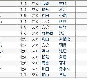 〔小倉記念 2019〕血統展望・出走予定馬/予想オッズ、ディープ死す!!追悼馬券出るか??