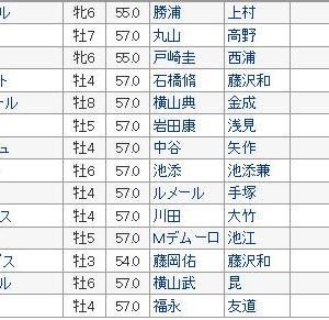 【札幌記念 2019】血統展望・出走馬確定/予想オッズ、豪華メンバー集結!!