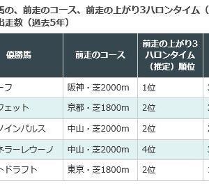 「京成杯」「日経新春杯」1/19