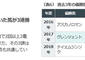 新砂の王者の序章戦!「東海S」1/20(的中!)