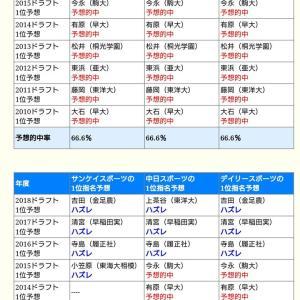 【悲報】横浜DeNAのドラフト1位予想、4年連続当てたメディア0