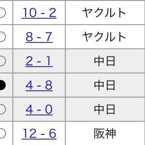 横浜DeNA、5月5勝1敗直近10試合で二桁得点3回目