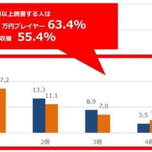 10月27日から読書習慣/年収1千万円以上のサラリーマンでも、3割以上が本を読まないという現実