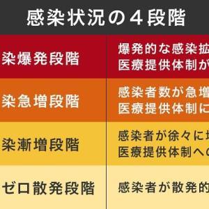 コロナ感染状況の4段階