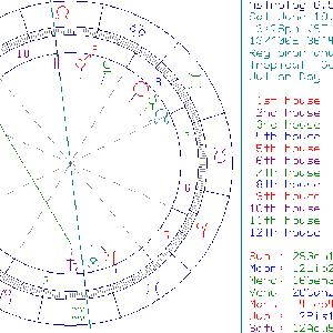 ホラリー占星術の例題