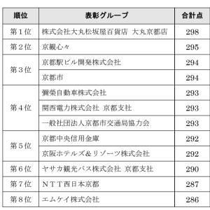「京都検定」合否発表