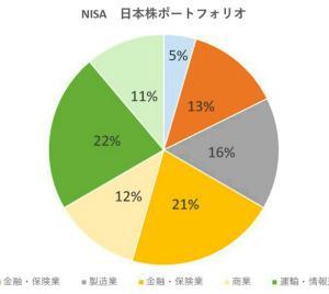 NISA始めました。初心者の2020年ポートフォリオ