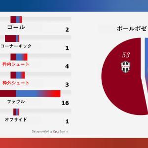 神戸戦 中2日アウェイ勝ち点1
