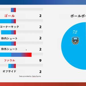 川崎戦 完勝!