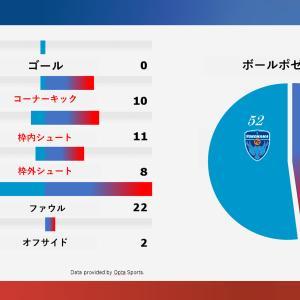 横浜FC戦 悔しい負け