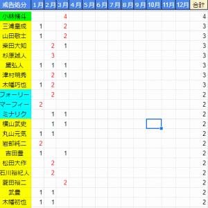 【JRA】ペナルティーチャンピオンジョッキー 1~3月