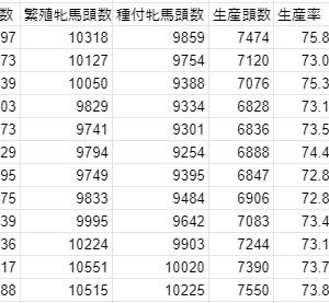 【競馬】生産頭数について