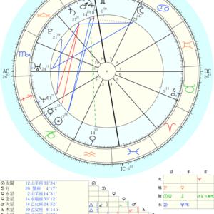サビアンシンボルとは/私の星読みスタイル