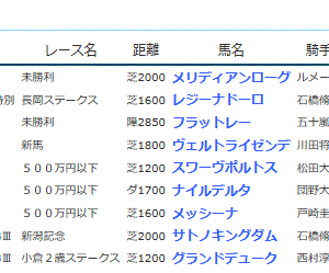 POG&応援馬結果(8/31・9/1)