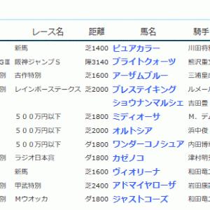 POG&応援馬結果(9/14~9/16)