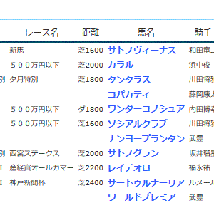 POG&応援馬結果(9/21・9/22)