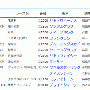 POG&応援馬結果(10/12~10/15)