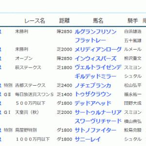 POG&応援馬結果(10/26・10/27)