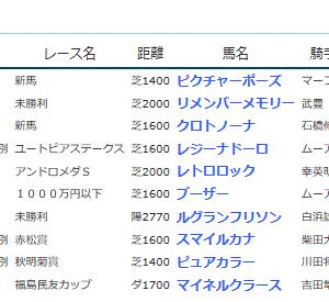 POG&応援馬結果(11/16・11/17)