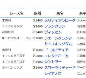 POG&応援馬結果(11/23・11/24)