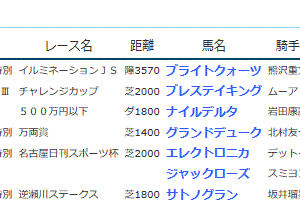 POG&応援馬結果(11/30・12/1)