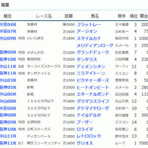 POG&応援馬結果(12/14・12/15)