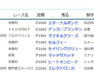 POG&応援馬結果(2/8・2/9)