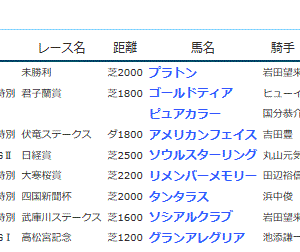 POG&応援馬結果(3/28~4/5)
