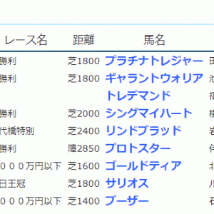 POG&応援馬結果(10/10~10/25)