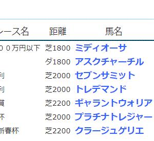 POG&応援馬結果(1/16・1/17)