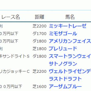 POG&応援馬結果(1/23・1/24)