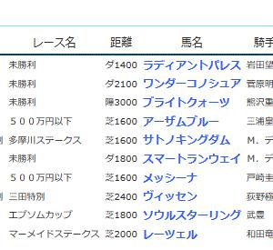 POG&応援馬結果(6/8・6/9)